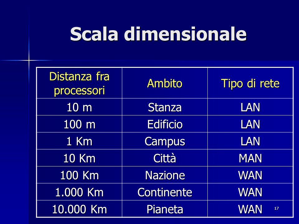 17 Scala dimensionale Distanza fra processori Ambito Tipo di rete 10 m StanzaLAN 100 m EdificioLAN 1 Km CampusLAN 10 Km CittàMAN 100 Km NazioneWAN 1.000 Km ContinenteWAN 10.000 Km PianetaWAN