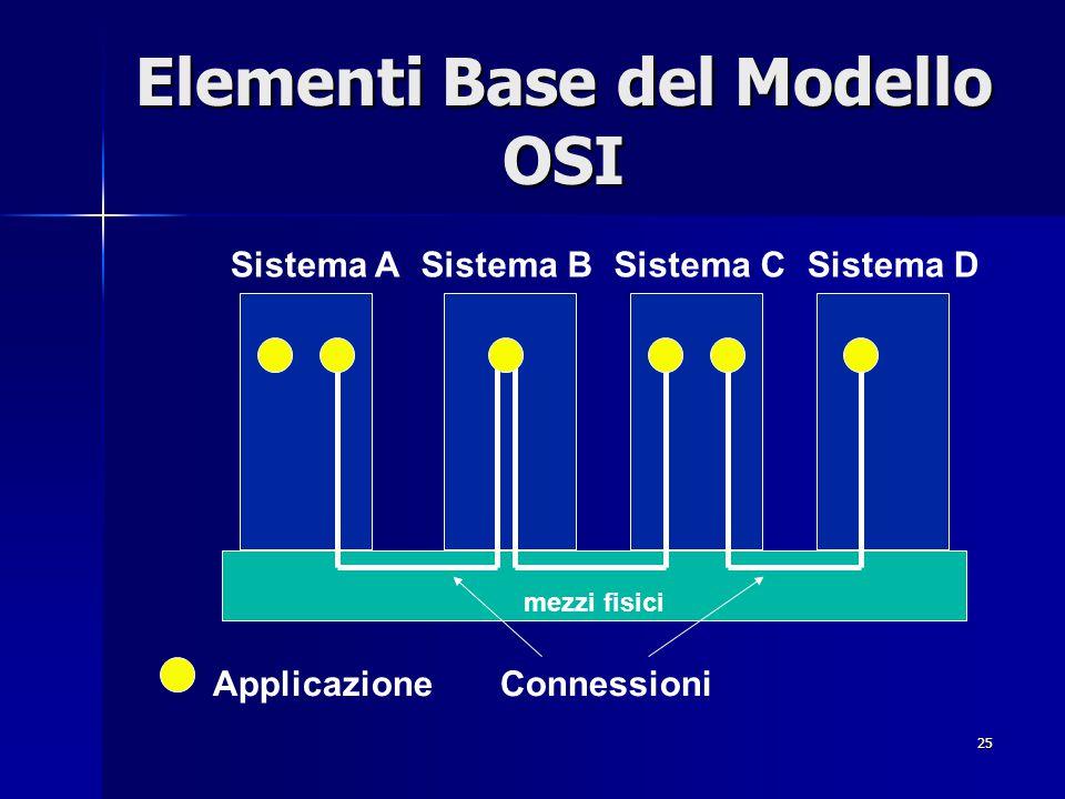 25 Elementi Base del Modello OSI mezzi fisici Sistema ASistema DSistema BSistema C Applicazione Connessioni