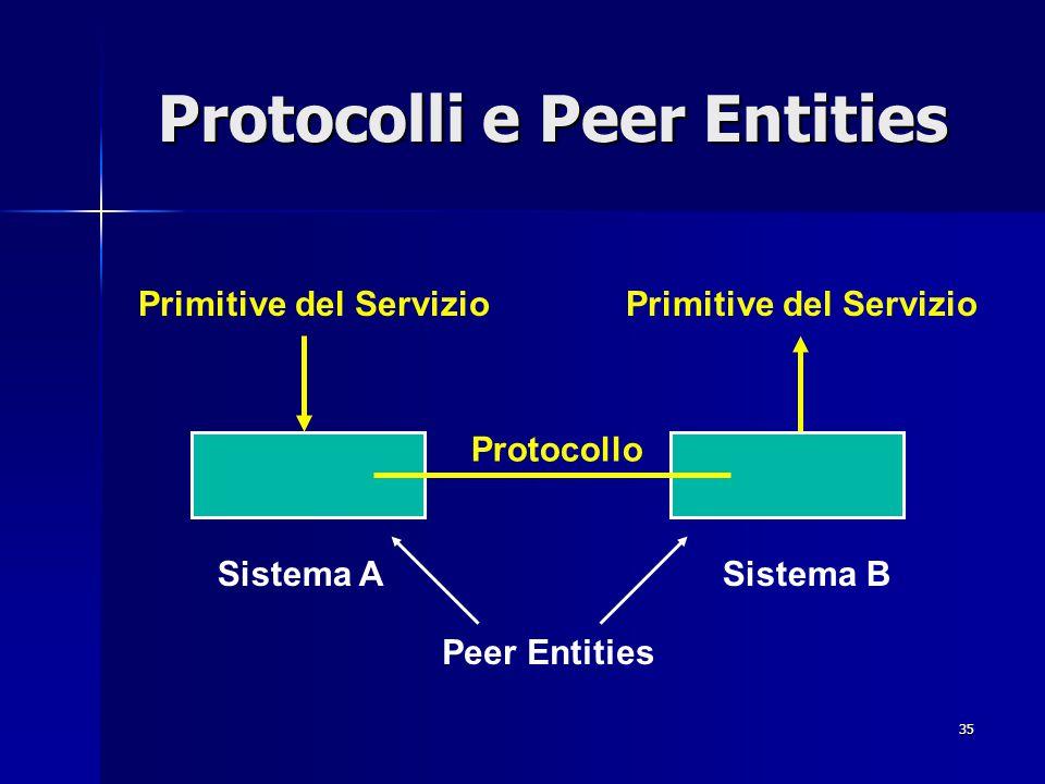 35 Protocolli e Peer Entities Protocollo Peer Entities Primitive del Servizio Sistema ASistema B