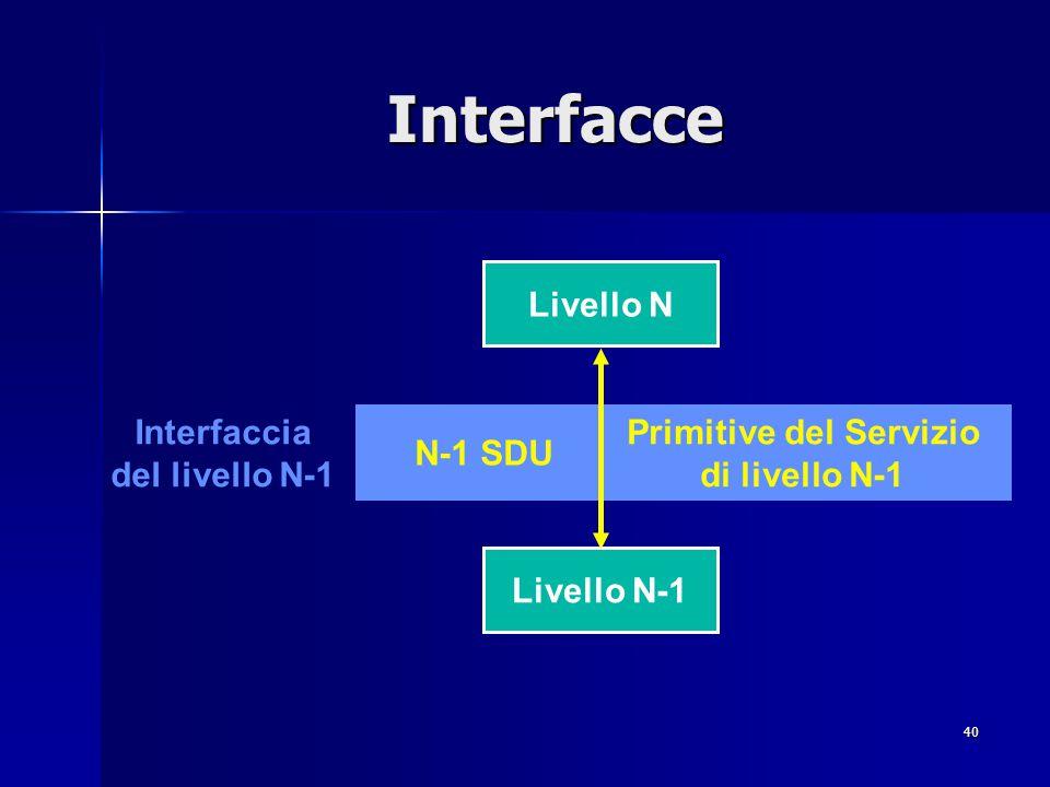 40 Interfacce Livello N-1 N-1 SDU Livello N Primitive del Servizio di livello N-1 Interfaccia del livello N-1