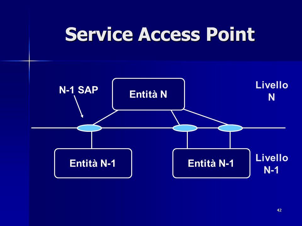 42 Service Access Point Entità N Entità N-1 N-1 SAP Livello N-1 Livello N