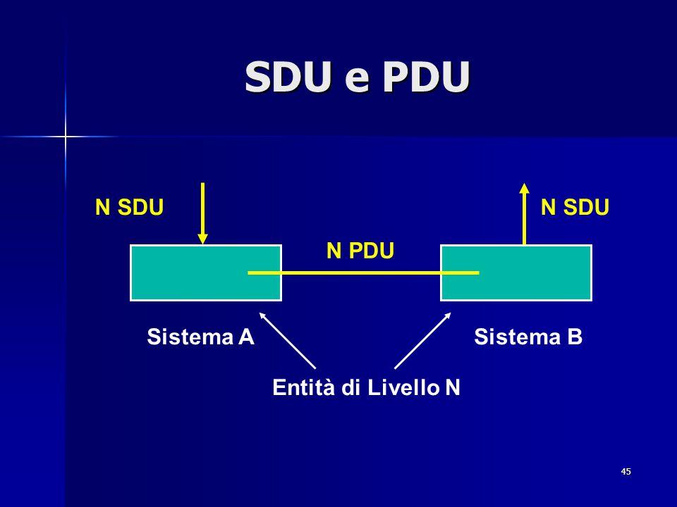 45 SDU e PDU N PDU Entità di Livello N Sistema ASistema B N SDU