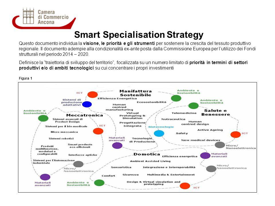 Smart Specialisation Strategy Questo documento individua la visione, le priorità e gli strumenti per sostenere la crescita del tessuto produttivo regi