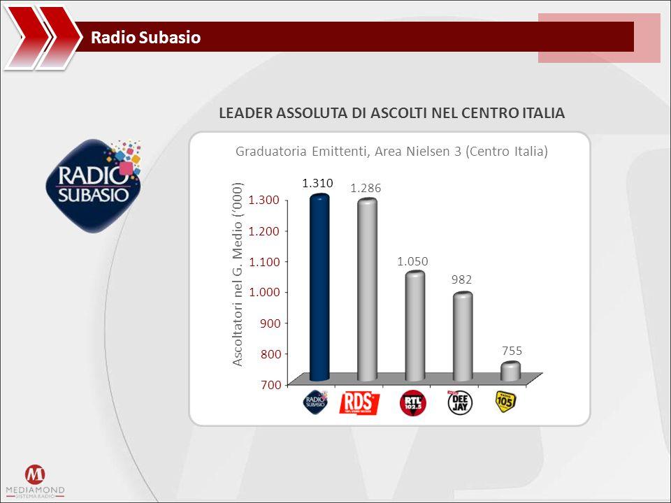 Radio Subasio Ascoltatori nel G. Medio ('000) 700 800 900 1.000 1.100 1.200 1.300 Graduatoria Emittenti, Area Nielsen 3 (Centro Italia) 1.310 1.286 1.