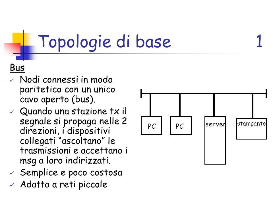 Topologie di base1 Bus Nodi connessi in modo paritetico con un unico cavo aperto (bus).