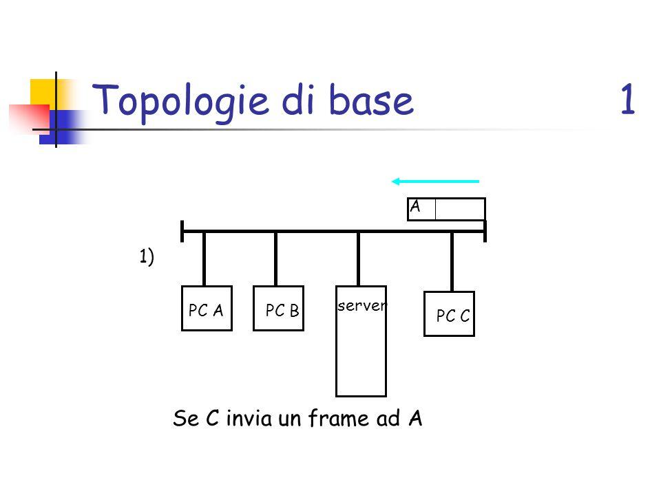 Topologie di base1 PC APC B server PC C 1) Se C invia un frame ad A A