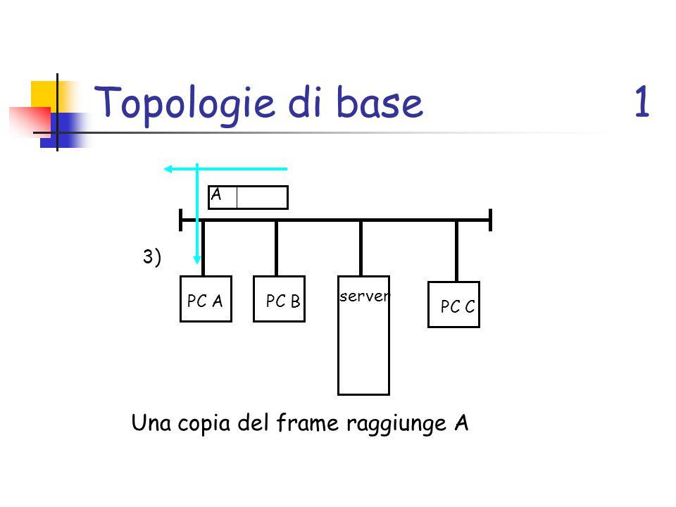 Topologie di base1 PC APC B server PC C 3) A Una copia del frame raggiunge A