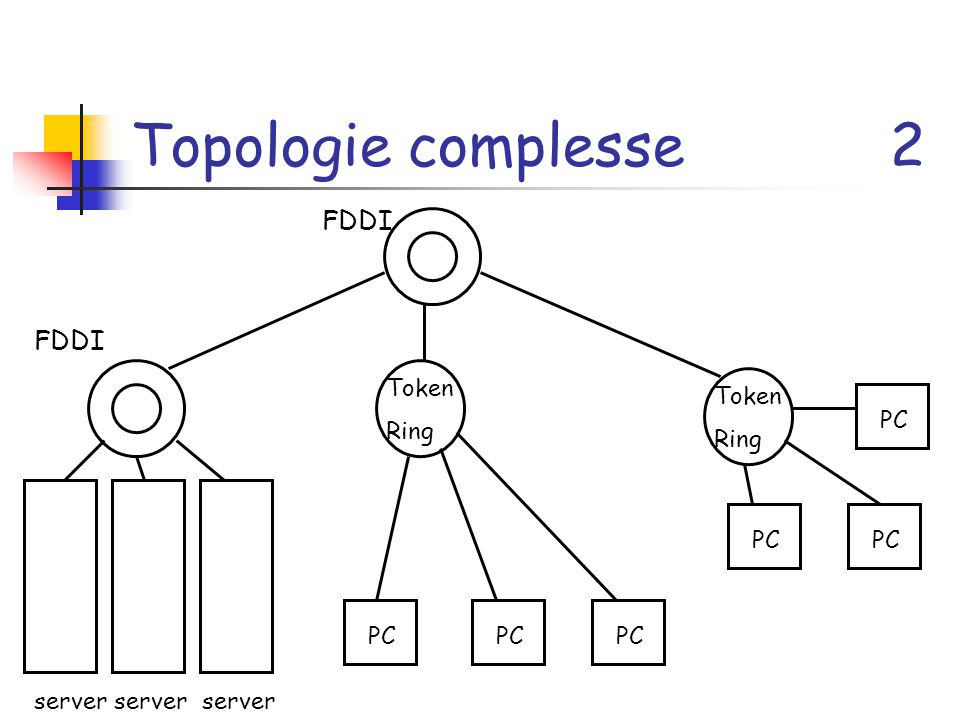 Topologie complesse 2 FDDI Token Ring Token Ring server PC
