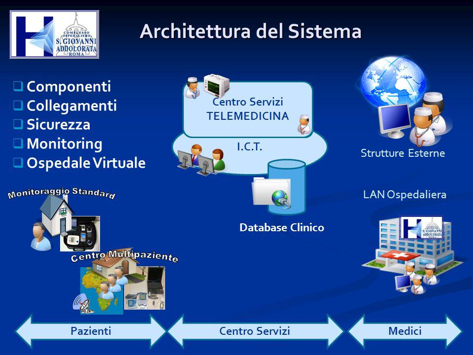 Architettura del Sistema  Componenti  Collegamenti  Sicurezza  Monitoring  Ospedale Virtuale I.C.T. Centro Servizi TELEMEDICINA Database Clinico