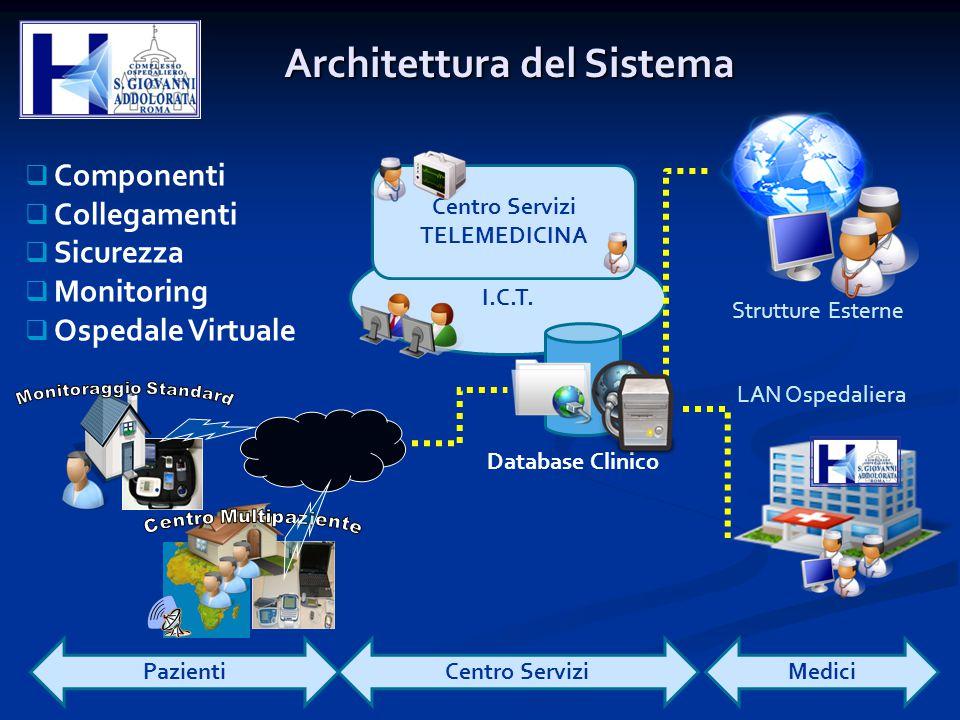  Componenti  Collegamenti  Sicurezza  Monitoring  Ospedale Virtuale I.C.T. Centro Servizi TELEMEDICINA Database Clinico Architettura del Sistema