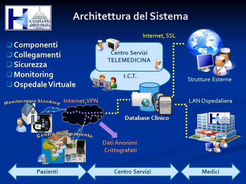 I.C.T. Centro Servizi TELEMEDICINA Database Clinico  Componenti  Collegamenti  Sicurezza  Monitoring  Ospedale Virtuale PazientiMediciCentro Serv