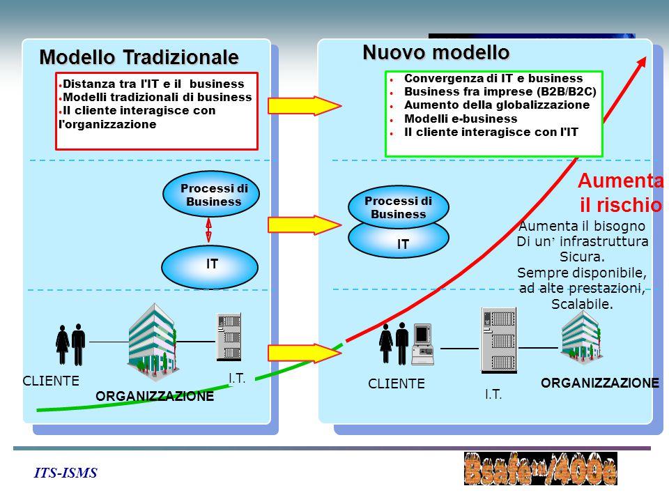 ITS-ISMS Processi di Business IT l Distanza tra l IT e il business l Modelli tradizionali di business l Il cliente interagisce con l organizzazione l Convergenza di IT e business l Business fra imprese (B2B/B2C) l Aumento della globalizzazione l Modelli e-business l Il cliente interagisce con l IT CLIENTE I.T.