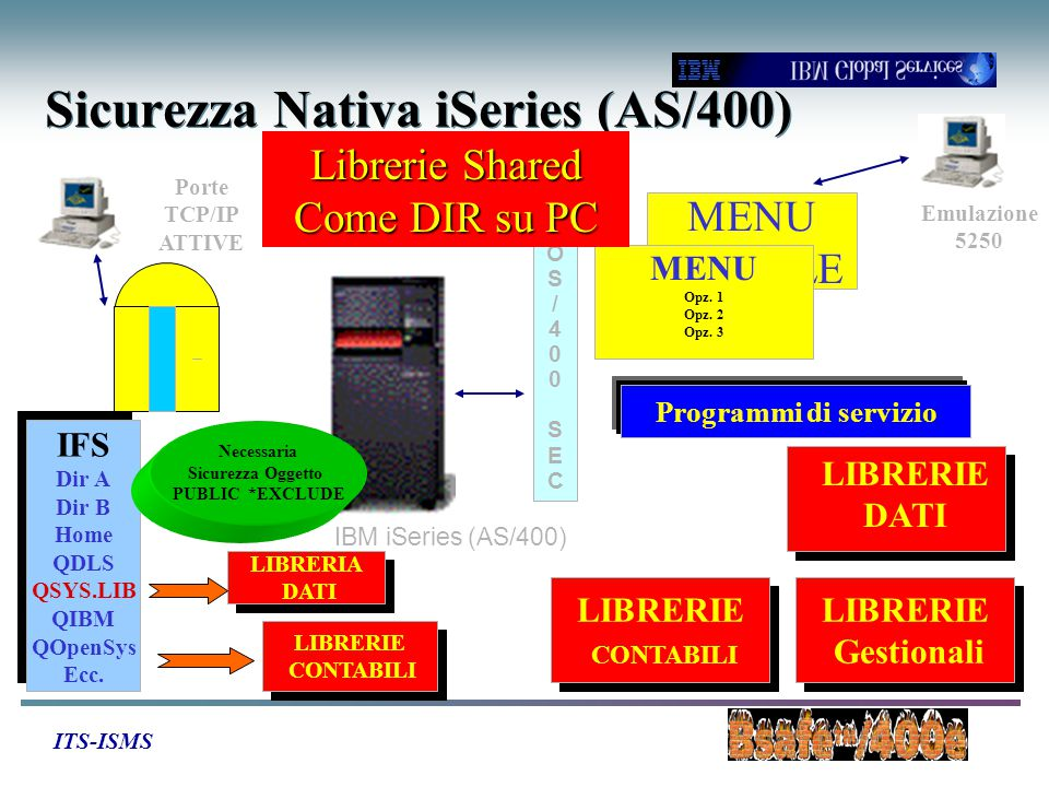 ITS-ISMS Porte TCP/IP ATTIVE IBM iSeries (AS/400) OS/400SECOS/400SEC Sicurezza Nativa iSeries (AS/400) MENU INIZIALE MENU Opz. 1 Opz. 2 Opz. 3 LIBRERI