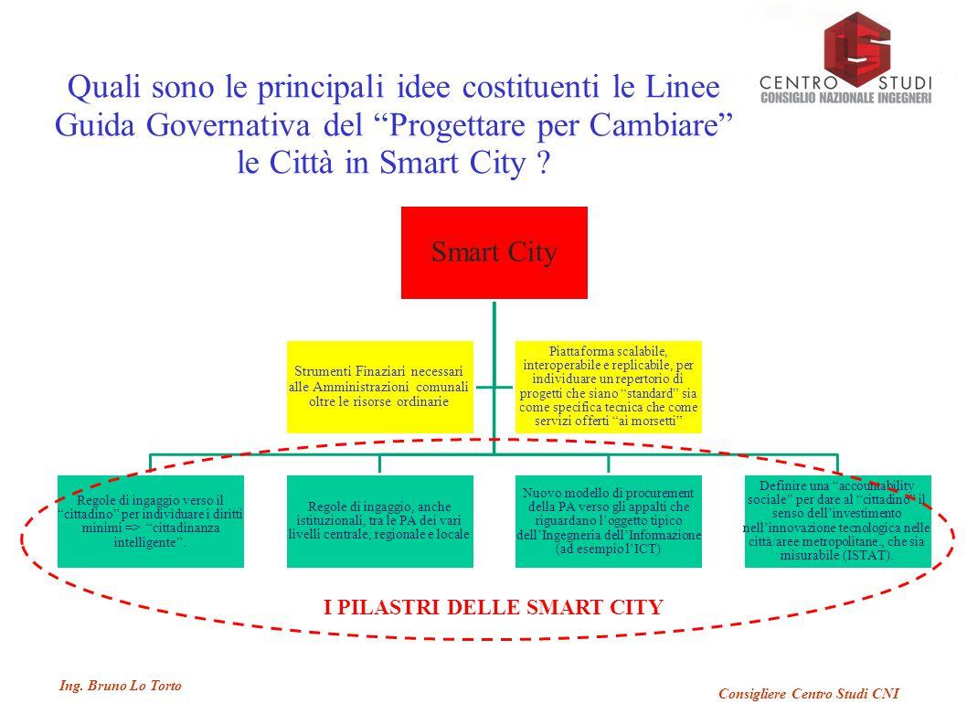 """Ing. Bruno Lo Torto Consigliere Centro Studi CNI Smart City Regole di ingaggio verso il """"cittadino"""" per individuare i diritti minimi => """"cittadinanza"""