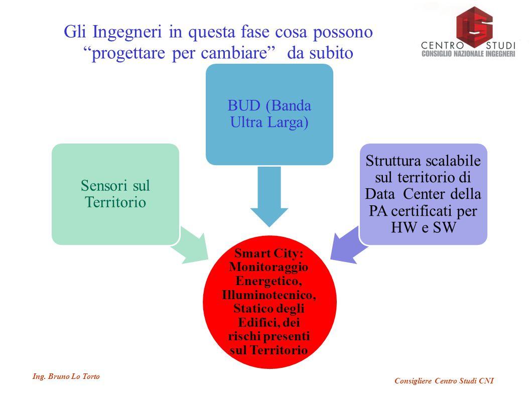 """Ing. Bruno Lo Torto Consigliere Centro Studi CNI Gli Ingegneri in questa fase cosa possono """"progettare per cambiare"""" da subito Smart City: Monitoraggi"""
