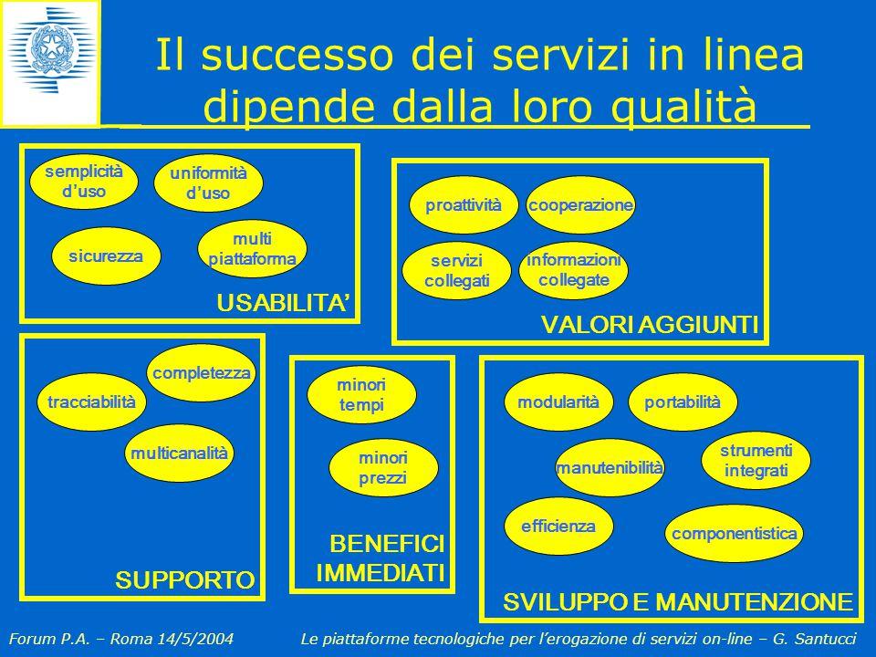 Forum P.A. – Roma 14/5/2004Le piattaforme tecnologiche per l'erogazione di servizi on-line – G.