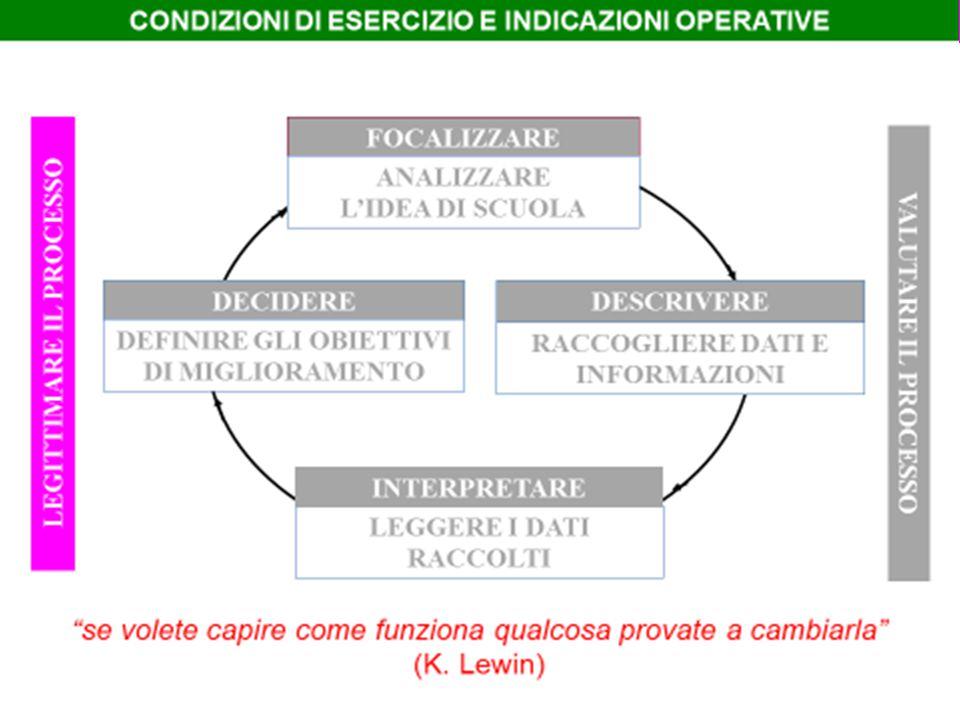 LEGITTIMARE IL PROCESSO CHIARIRE IL SENSO DEL PROCESSO AUTOVALUTATIVO RENDERE RICONOSCIBILE L'UTILITÀ CONDIVIDERE LE SCELTE CHIAVE EVIDENZIARE LA LOGICA FORMATIVA CONDIZIONI CULTURALICONDIZIONI ORGANIZZATIVE COSTITUIRE UN GRUPPO DI AUTOVALUTAZIONE RAPPRESENTATIVO AFFIDARE UN MANDATO CHIARO E TRASPARENTE RACCORDARE GRUPPO AV E SCUOLA CONFRONTARSI CON L'ESTERNO