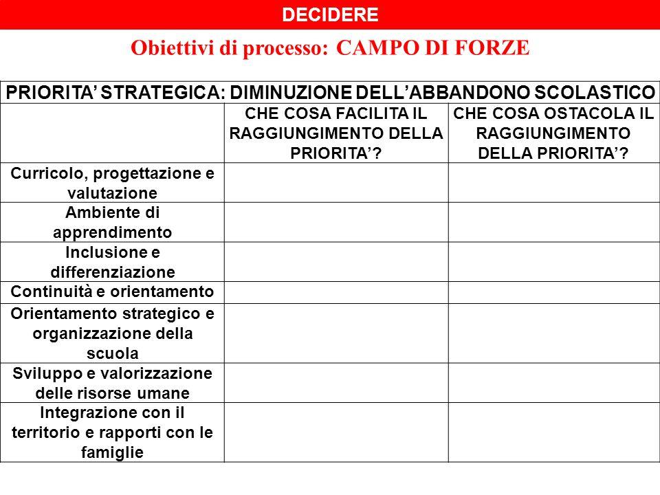 Obiettivi di processo: CAMPO DI FORZE PRIORITA' STRATEGICA: DIMINUZIONE DELL'ABBANDONO SCOLASTICO CHE COSA FACILITA IL RAGGIUNGIMENTO DELLA PRIORITA'.