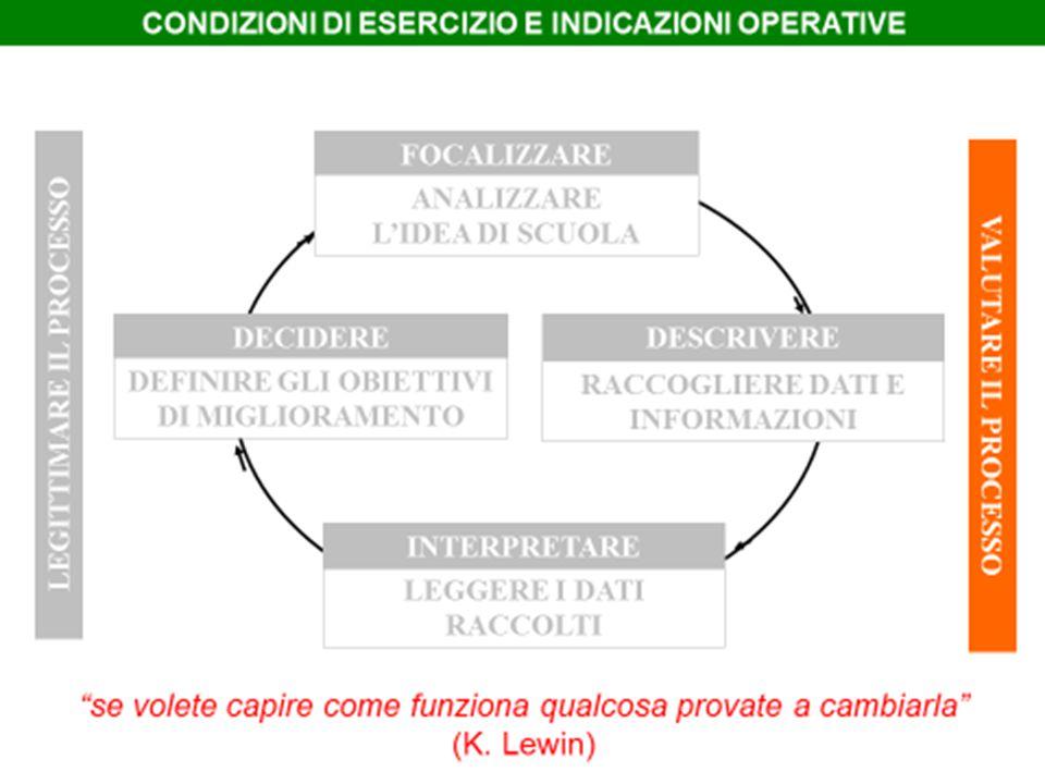 LIVELLO TECNICO LIVELLO STRATEGICO LIVELLO SOCIALE  impiega procedure rigorose.