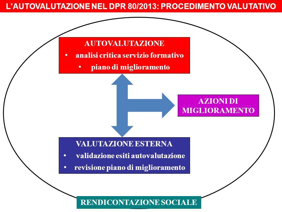 AUTOVALUTAZIONE analisi critica servizio formativo piano di miglioramento VALUTAZIONE ESTERNA validazione esiti autovalutazione revisione piano di miglioramento AZIONI DI MIGLIORAMENTO RENDICONTAZIONE SOCIALE L'AUTOVALUTAZIONE NEL DPR 80/2013: PROCEDIMENTO VALUTATIVO