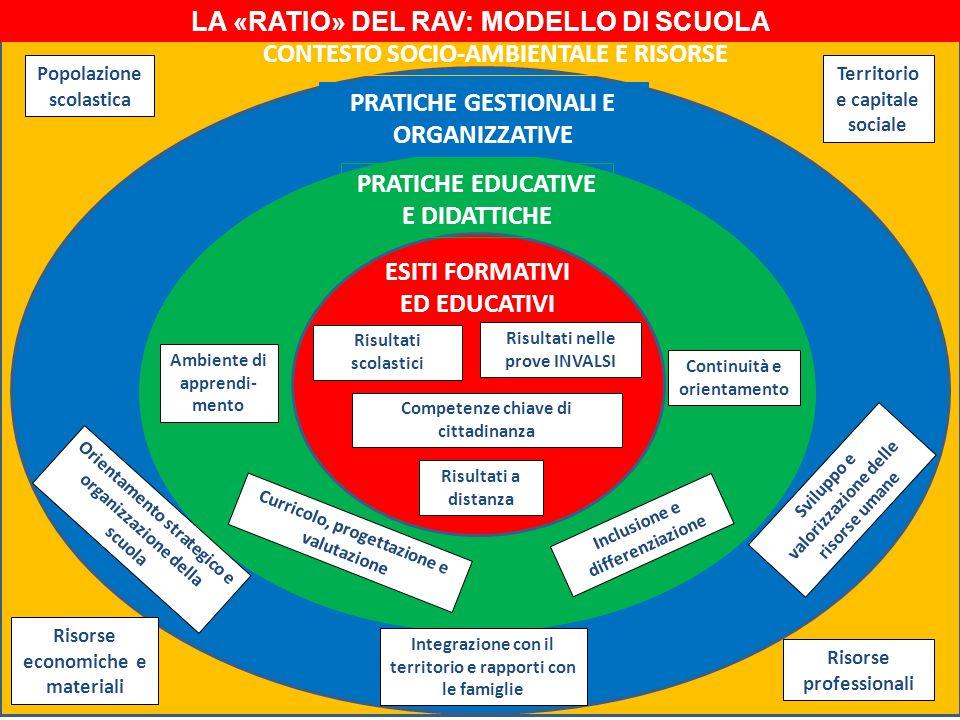 ESITI FORMATIVI ED EDUCATIVI PRATICHE EDUCATIVE E DIDATTICHE PRATICHE GESTIONALI E ORGANIZZATIVE CONTESTO SOCIO-AMBIENTALE E RISORSE Risultati scolastici Risultati nelle prove INVALSI Competenze chiave di cittadinanza Risultati a distanza Orientamento strategico e organizzazione della scuola Curricolo, progettazione e valutazione Ambiente di apprendi- mento Inclusione e differenziazione Continuità e orientamento Sviluppo e valorizzazione delle risorse umane Integrazione con il territorio e rapporti con le famiglie Popolazione scolastica Risorse professionali Risorse economiche e materiali Territorio e capitale sociale LA «RATIO» DEL RAV: MODELLO DI SCUOLA