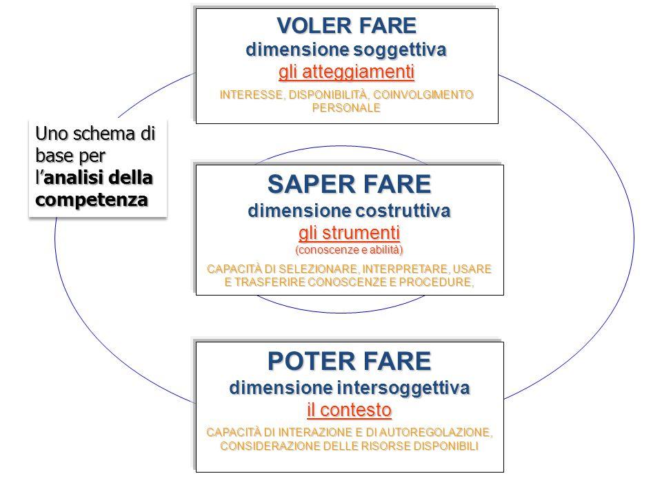 Uno schema di base per l'analisi della competenza VOLER FARE dimensione soggettiva gli atteggiamenti INTERESSE, DISPONIBILITÀ, COINVOLGIMENTO PERSONAL