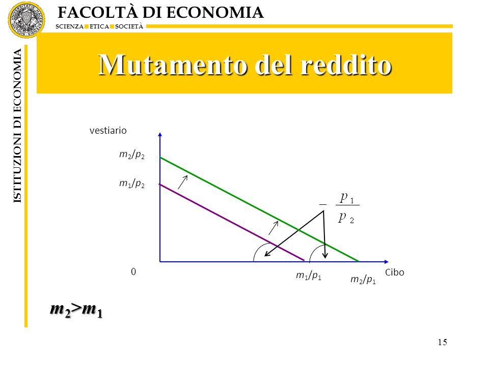 FACOLTÀ DI ECONOMIA SCIENZA ETICA SOCIETÀ ISTITUZIONI DI ECONOMIA Mutamento del reddito 15 vestiario Cibo m1/p1m1/p1 0 m2/p1m2/p1 m1/p2m1/p2 m2/p2m2/p