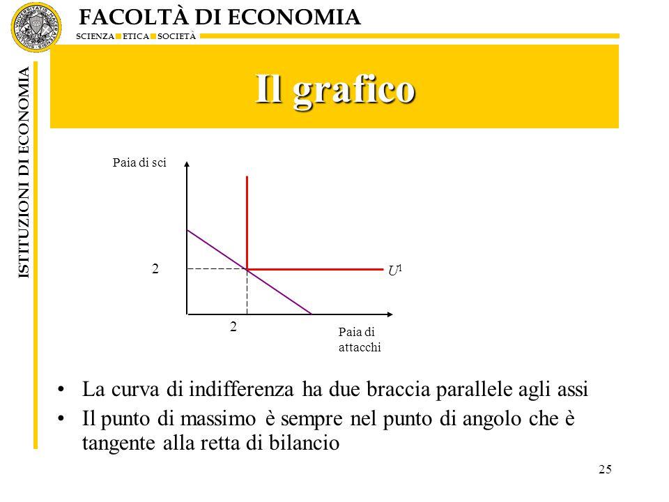 FACOLTÀ DI ECONOMIA SCIENZA ETICA SOCIETÀ ISTITUZIONI DI ECONOMIA 25 Il grafico La curva di indifferenza ha due braccia parallele agli assi Il punto d