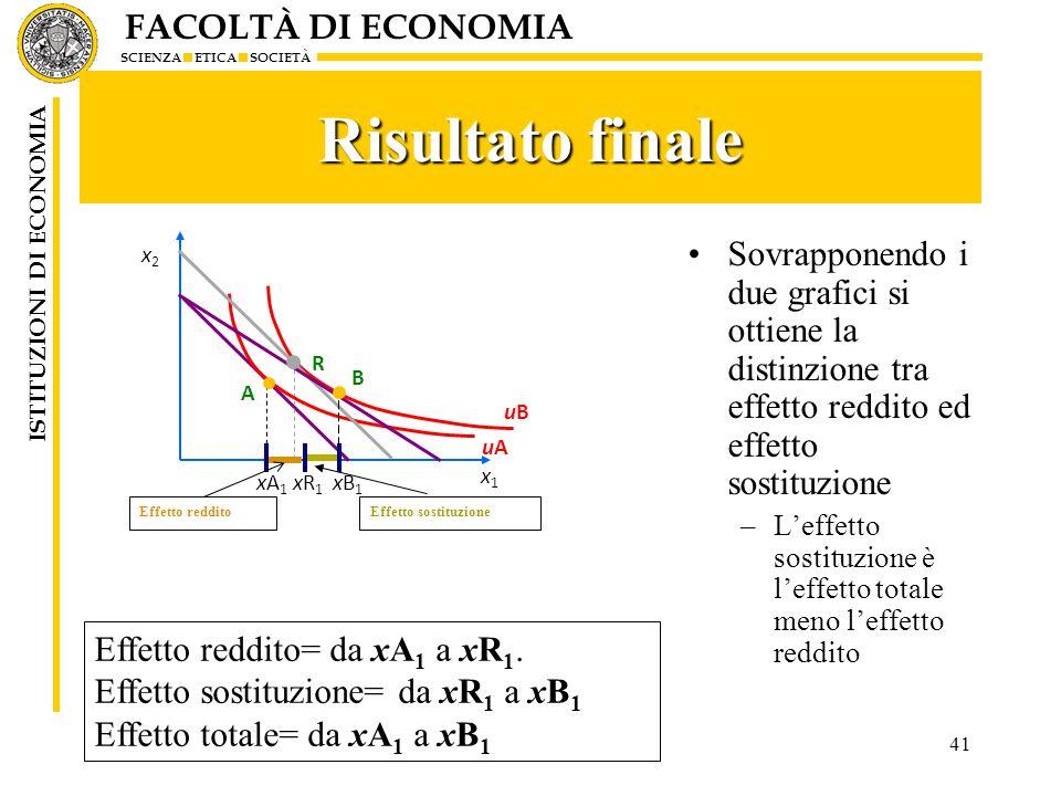 FACOLTÀ DI ECONOMIA SCIENZA ETICA SOCIETÀ ISTITUZIONI DI ECONOMIA 41 Risultato finale Sovrapponendo i due grafici si ottiene la distinzione tra effetto reddito ed effetto sostituzione –L'effetto sostituzione è l'effetto totale meno l'effetto reddito Effetto reddito= da xA 1 a xR 1.