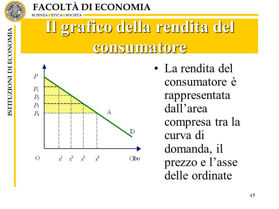FACOLTÀ DI ECONOMIA SCIENZA ETICA SOCIETÀ ISTITUZIONI DI ECONOMIA 45 Il grafico della rendita del consumatore La rendita del consumatore è rappresentata dall'area compresa tra la curva di domanda, il prezzo e l'asse delle ordinate