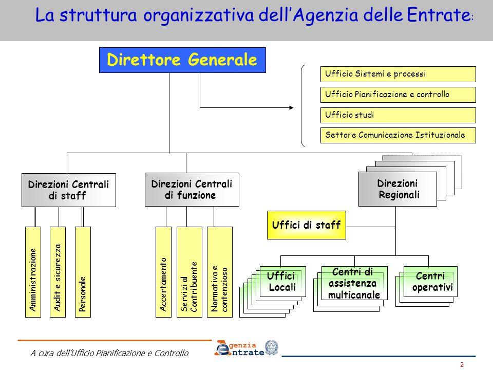 A cura dell'Ufficio Pianificazione e Controllo 3 L'Agenzia delle Entrate: l'Organizzazione sul territorio A livello centrale la struttura è formata da: 6 Direzioni centrali 4 Uffici di staff del Direttore dell'Agenzia A livello periferico la struttura è formata da: 19 Direzioni Regionali (una per ciascuna delle regioni) 2 Direzioni Provinciali (Trento e Bolzano) 386 Uffici locali (alcuni dei quali dotati di sezioni staccate) 7 Centri di assistenza multicanale 2 Centri operativi