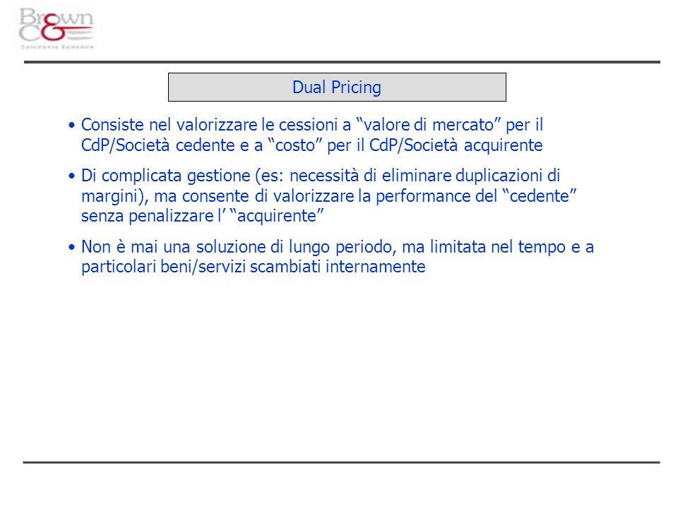 """Dual Pricing Consiste nel valorizzare le cessioni a """"valore di mercato"""" per il CdP/Società cedente e a """"costo"""" per il CdP/Società acquirente Di compli"""