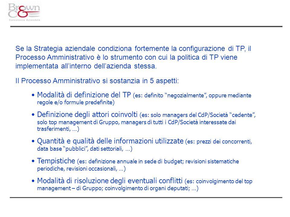 Se la Strategia aziendale condiziona fortemente la configurazione di TP, il Processo Amministrativo è lo strumento con cui la politica di TP viene imp
