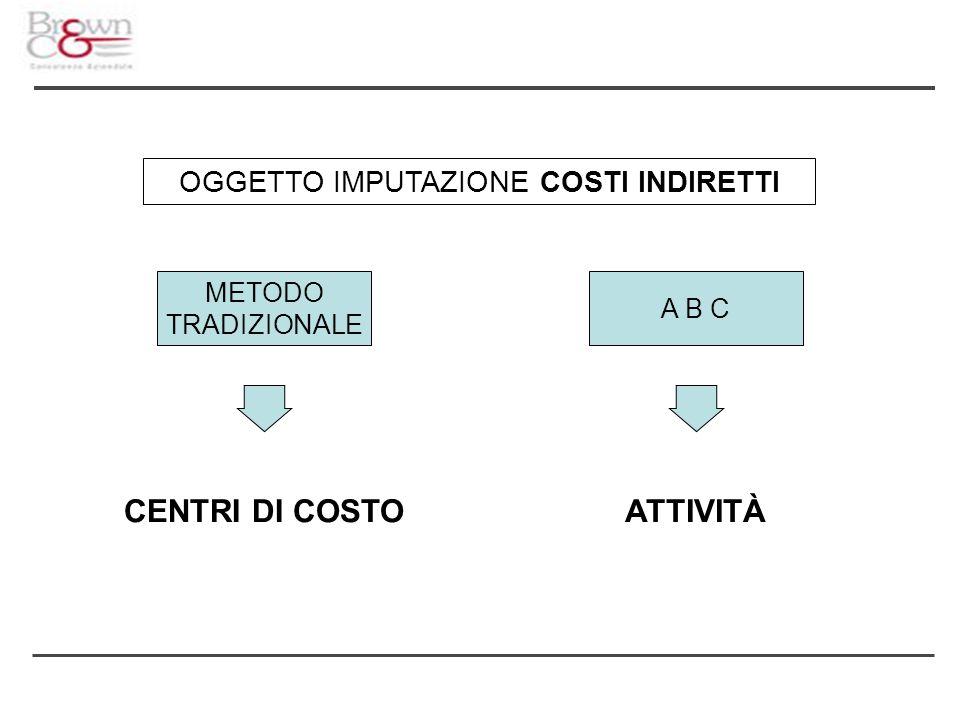 OGGETTO IMPUTAZIONE COSTI INDIRETTI METODO TRADIZIONALE A B C CENTRI DI COSTOATTIVITÀ