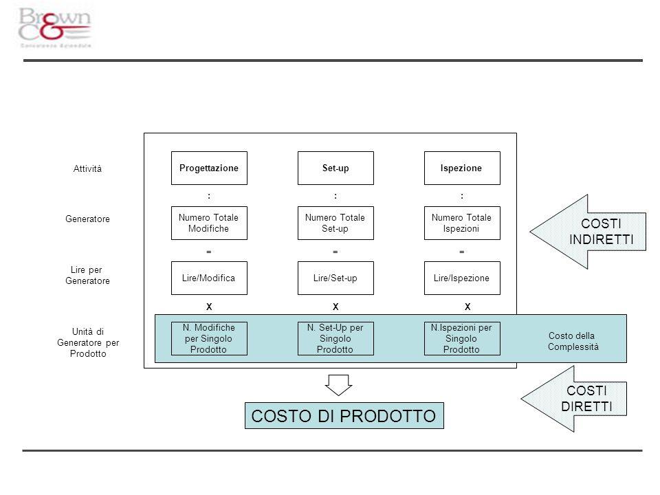 N. Modifiche per Singolo Prodotto N. Set-Up per Singolo Prodotto N.Ispezioni per Singolo Prodotto Lire/ModificaLire/Set-up Lire/Ispezione Numero Total
