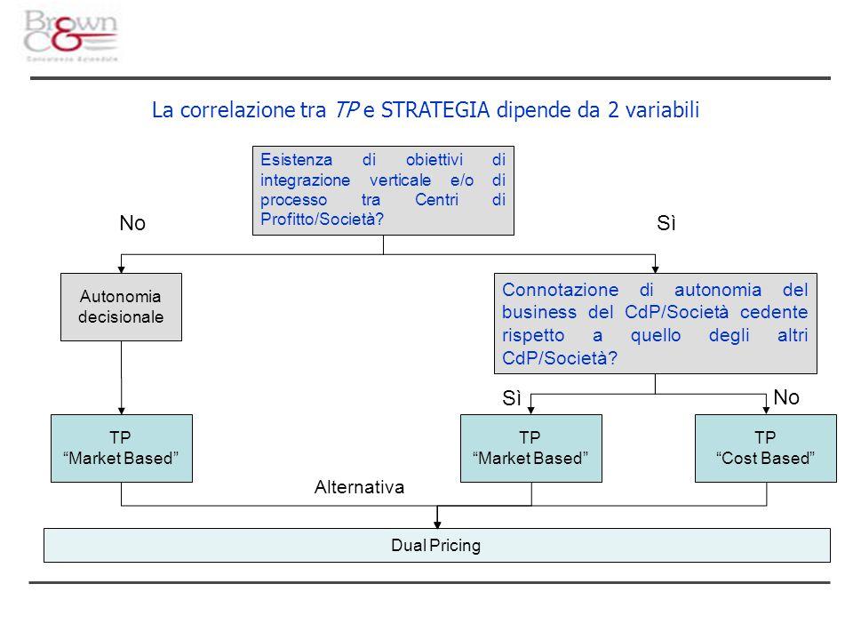 La correlazione tra TP e STRATEGIA dipende da 2 variabili Esistenza di obiettivi di integrazione verticale e/o di processo tra Centri di Profitto/Società.