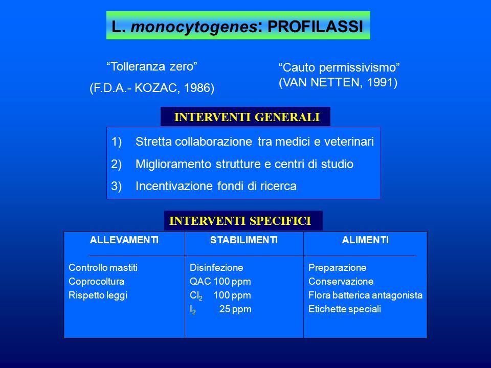 """L. monocytogenes : PROFILASSI """"Tolleranza zero"""" (F.D.A.- KOZAC, 1986) """"Cauto permissivismo"""" (VAN NETTEN, 1991) INTERVENTI GENERALI 1)Stretta collabora"""
