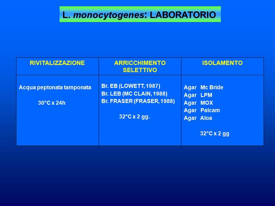 L. monocytogenes : LABORATORIO RIVITALIZZAZIONE Acqua peptonata tamponata 30°C x 24h ARRICCHIMENTO SELETTIVO Br. EB (LOWETT, 1987) Br. LEB (MC CLAIN,