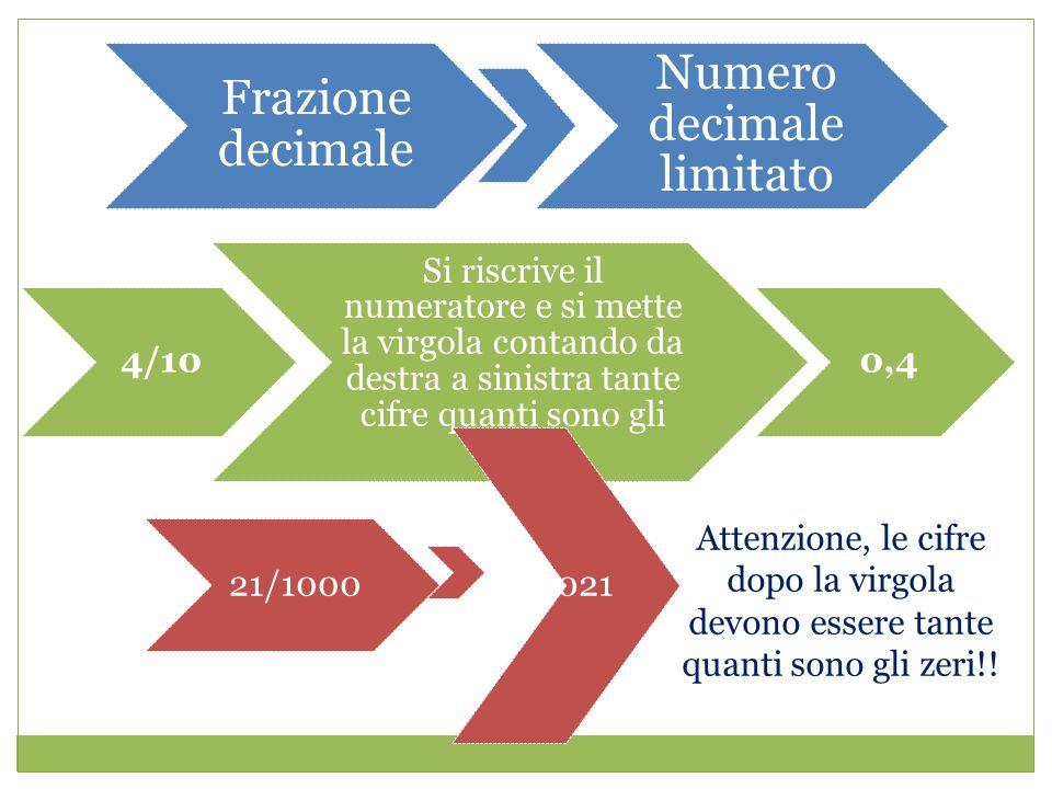 Frazione decimale Numero decimale limitato 4/10 Si riscrive il numeratore e si mette la virgola contando da destra a sinistra tante cifre quanti sono gli zeri 0,4 21/1000 0,021 Attenzione, le cifre dopo la virgola devono essere tante quanti sono gli zeri!!