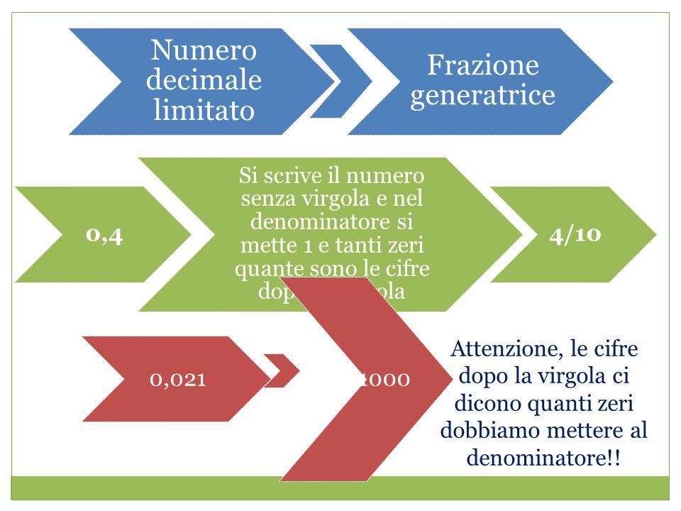 Numero decimale limitato Frazione generatrice 0,4 Si scrive il numero senza virgola e nel denominatore si mette 1 e tanti zeri quante sono le cifre dopo la virgola 4/10 0,021 21/1000 Attenzione, le cifre dopo la virgola ci dicono quanti zeri dobbiamo mettere al denominatore!!