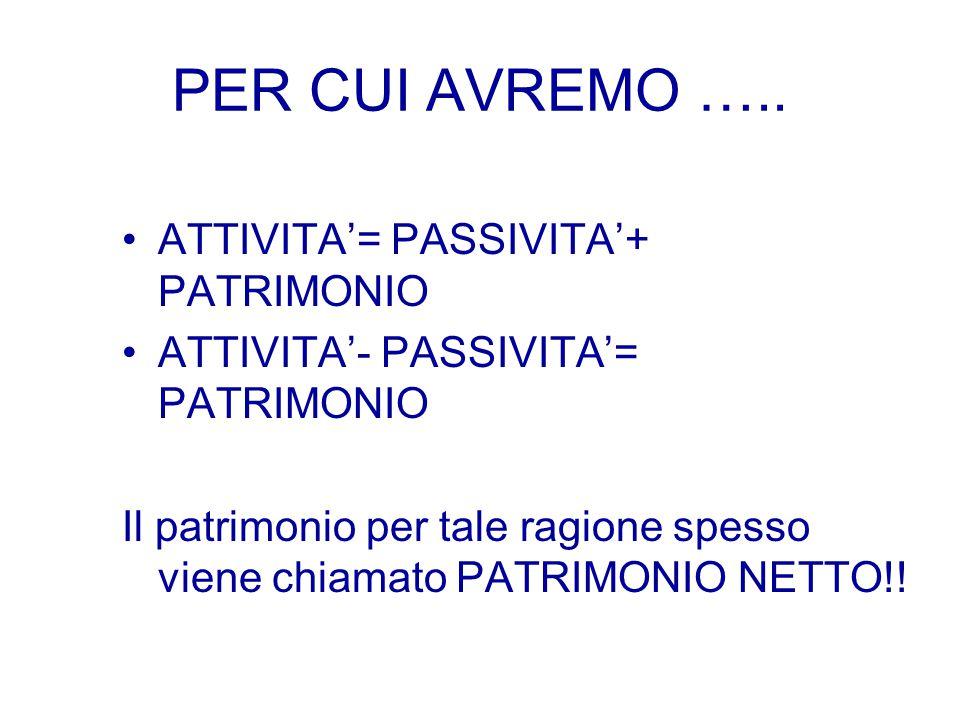 L'EQUAZIONE PATRIMONIALE INVESTIMENTI = FINANZIAMENTI ATTIVITA' PASSIVITA' (se ottenuti da terzi) o PATRIMONIO (se ottenuti da soci)