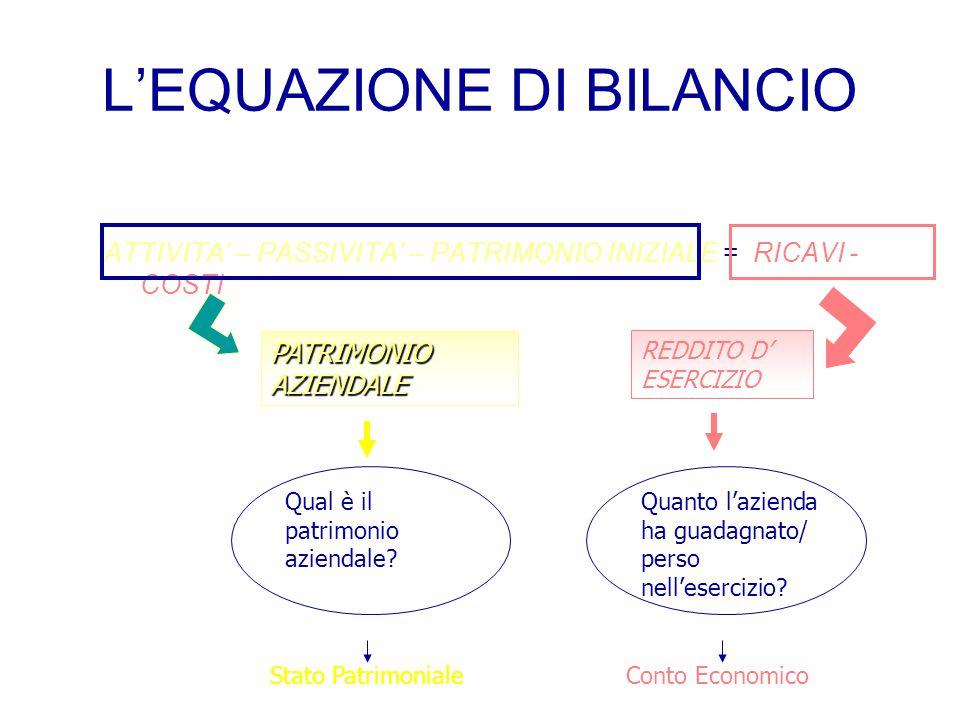 L'EQUAZIONE DI BILANCIO a)ATTIVITA' = PASSIVITA'+ PATRIMONIO NETTO b)PATRIMONIO NETTO FINALE = PATRIMONIO INIZIALE + REDDITO D' ESERCIZIO ATTIVITA' =