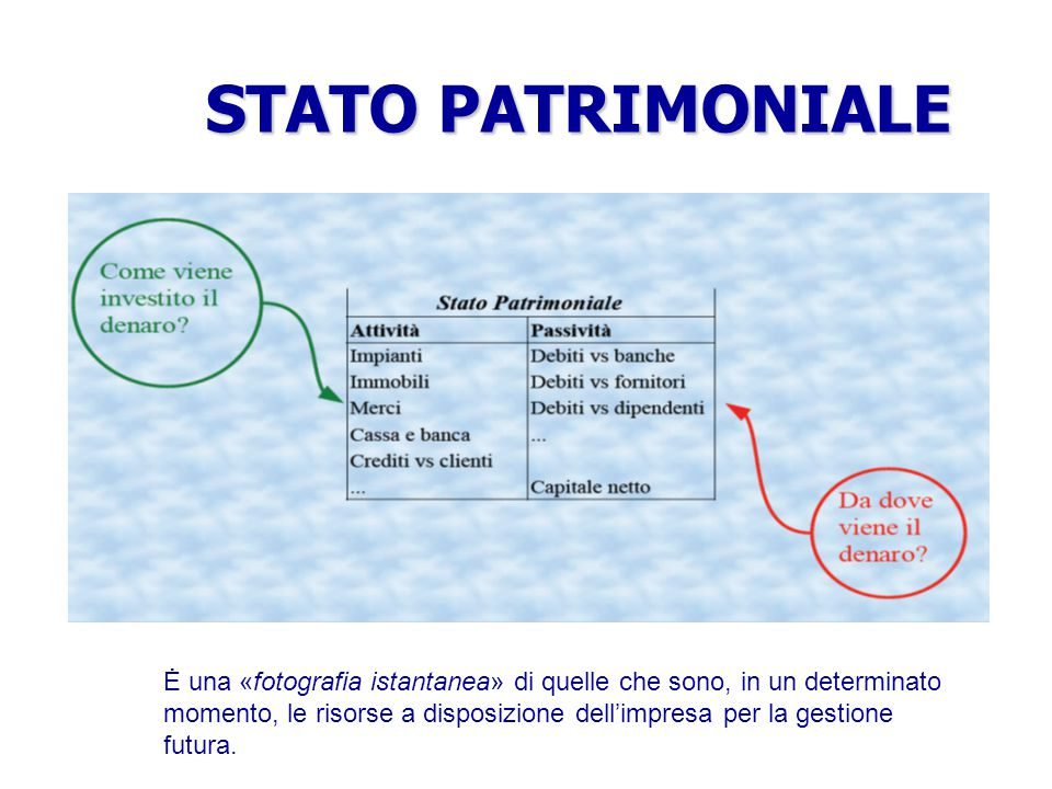 L'EQUAZIONE DI BILANCIO ATTIVITA' – PASSIVITA' – PATRIMONIO INIZIALE = RICAVI - COSTI PATRIMONIO AZIENDALE REDDITO D' ESERCIZIO Quanto l'azienda ha gu