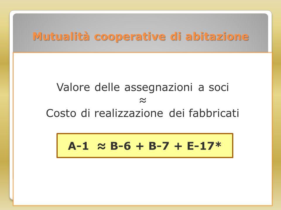 Mutualità cooperative di abitazione Valore delle assegnazioni a soci ≈ Costo di realizzazione dei fabbricati A-1 ≈ B-6 + B-7 + E-17*