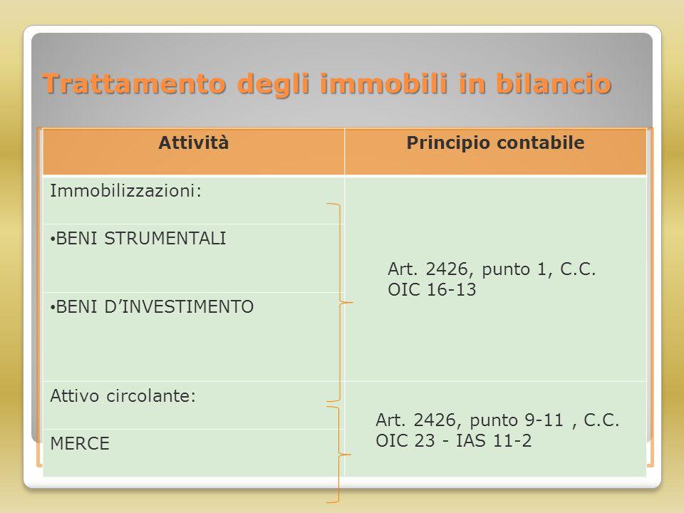 Trattamento degli immobili in bilancio AttivitàPrincipio contabile Immobilizzazioni: Art. 2426, punto 1, C.C. OIC 16-13 BENI STRUMENTALI BENI D'INVEST