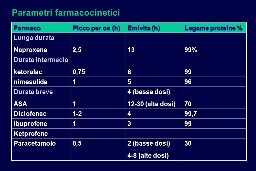 Parametri farmacocinetici Farmaco Picco per os (h) Emivita (h) Legame proteine % Lunga durata Naproxene2,51399% Durata intermedia ketoralac0,75699 nim