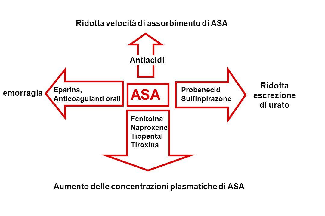 ASA Antiacidi Eparina, Anticoagulanti orali emorragia Fenitoina Naproxene Tiopental Tiroxina Aumento delle concentrazioni plasmatiche di ASA Probeneci