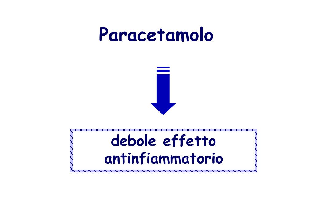 Paracetamolo debole effetto antinfiammatorio