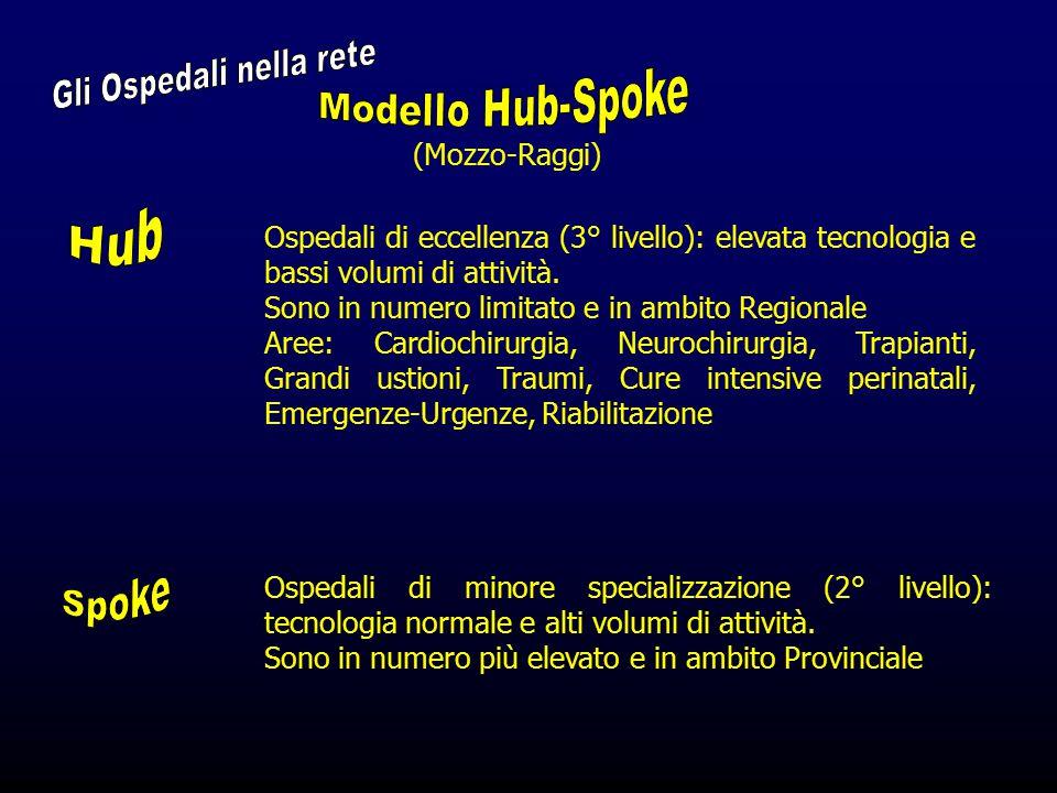 (Mozzo-Raggi) Ospedali di eccellenza (3° livello): elevata tecnologia e bassi volumi di attività. Sono in numero limitato e in ambito Regionale Aree: