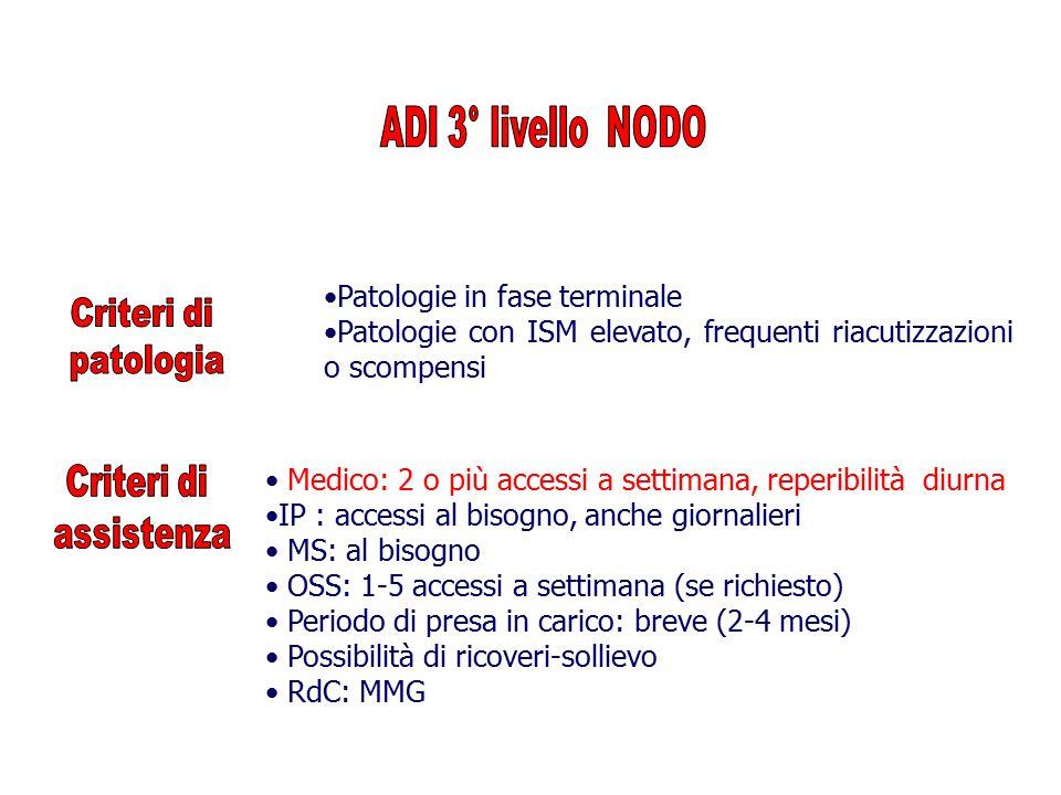 Patologie in fase terminale Patologie con ISM elevato, frequenti riacutizzazioni o scompensi Medico: 2 o più accessi a settimana, reperibilità diurna